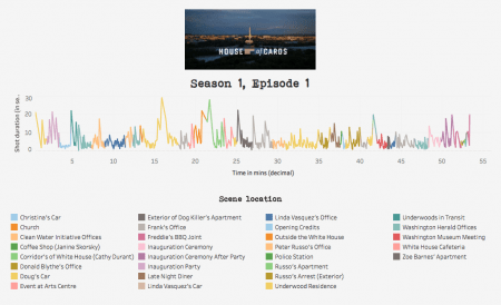 Fig 8. The pilot episode of House of Cards, reverse engineered and visualised as a pulse.
