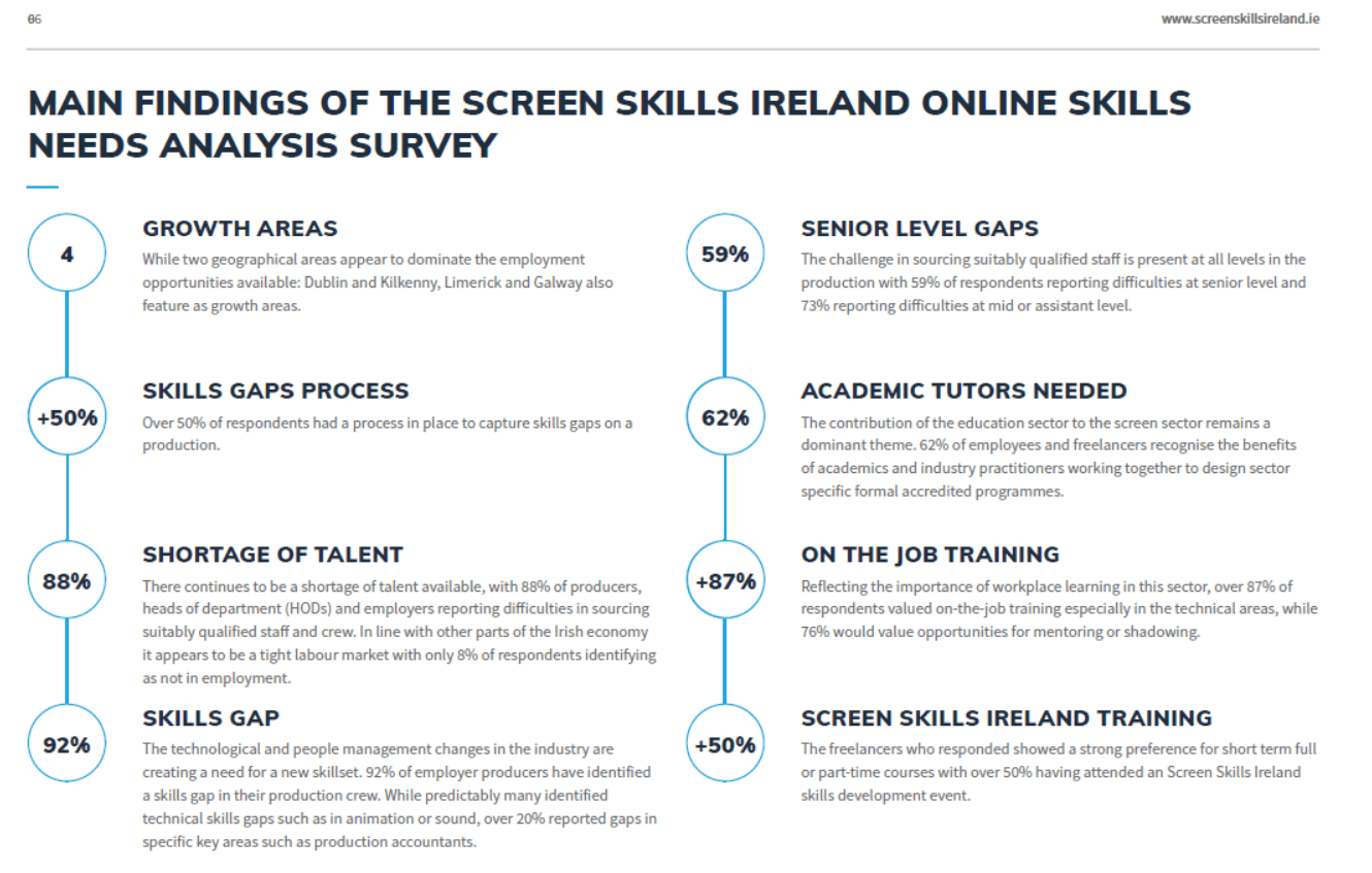 Fig. 2 Screen Skills Ireland Skills gap